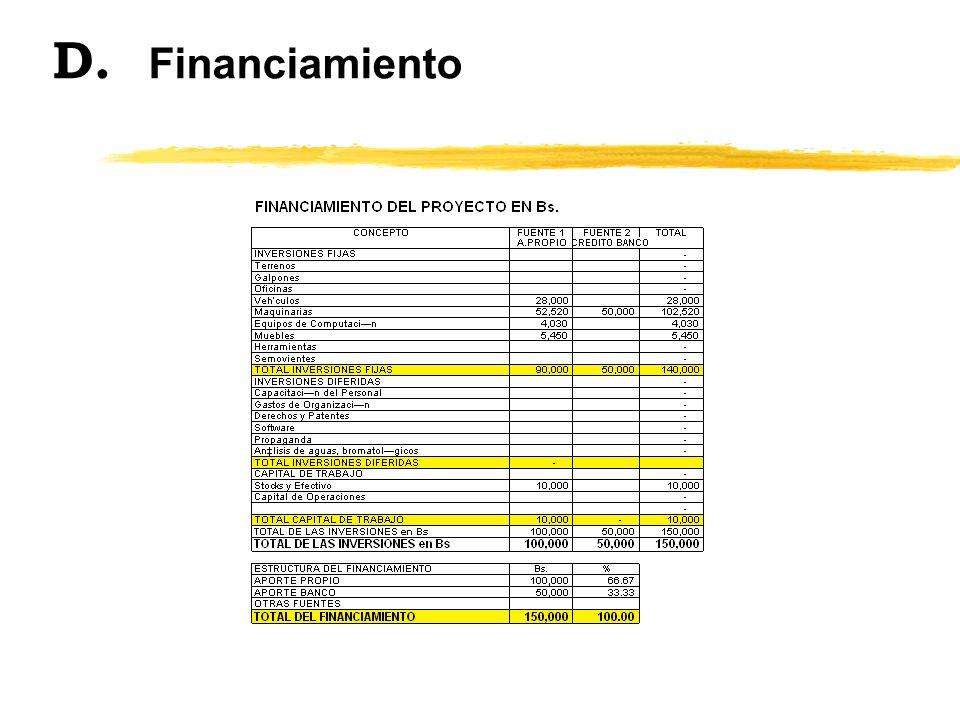 D. Financiamiento