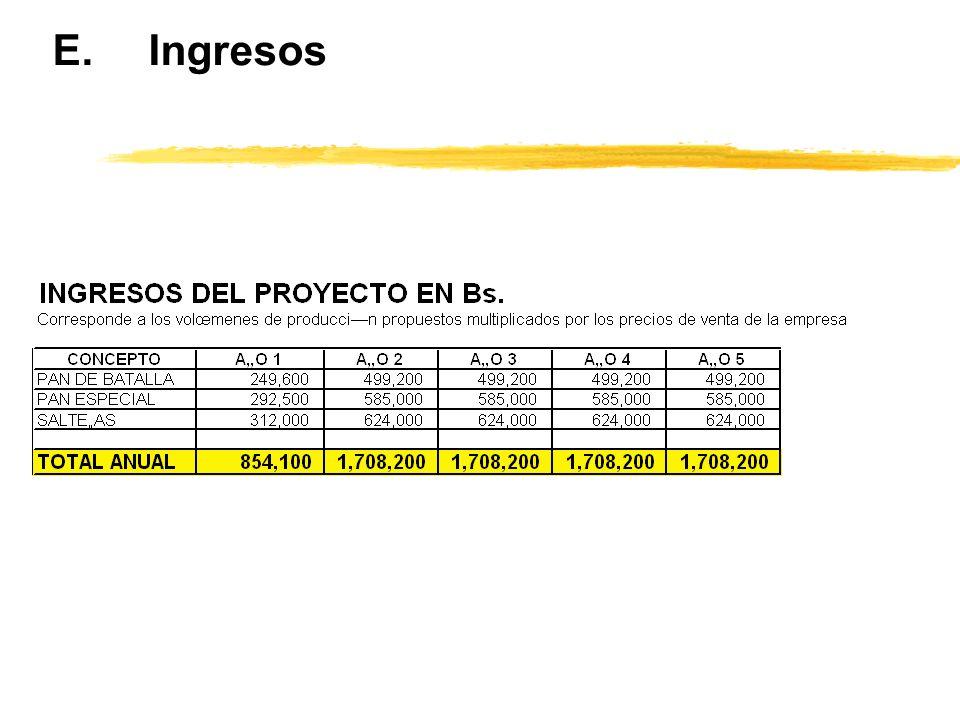 E.Ingresos