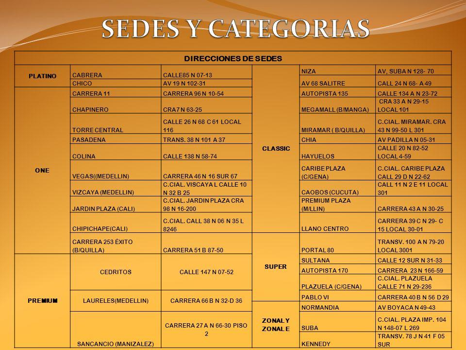 DIRECCIONES DE SEDES PLATINO CABRERACALLE85 N 07-13 CLASSIC NIZAAV, SUBA N 128- 70 AV 68 SALITRECALL 24 N 68- A 49 CHICOAV 19 N 102-31 ONE CARRERA 11CARRERA 96 N 10-54AUTOPISTA 135CALLE 134 A N 23-72 CHAPINEROCRA7 N 63-25MEGAMALL (B/MANGA) CRA 33 A N 29-15 LOCAL 101 TORRE CENTRAL CALLE 26 N 68 C 61 LOCAL 116MIRAMAR ( B/QUILLA) C.CIAL.