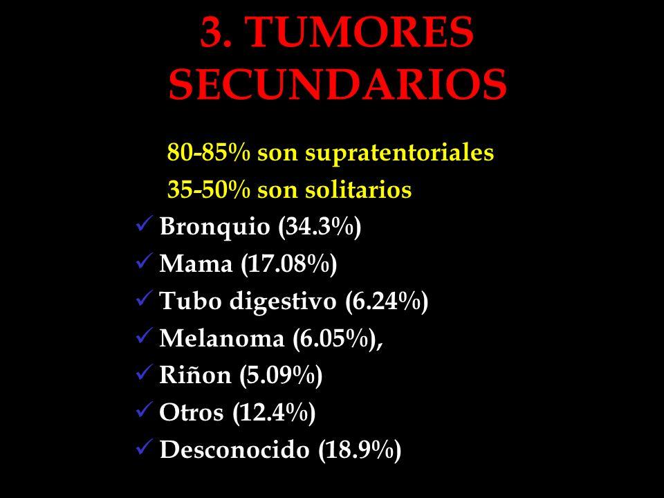 3. TUMORES SECUNDARIOS 80-85% son supratentoriales 35-50% son solitarios Bronquio (34.3%) Mama (17.08%) Tubo digestivo (6.24%) Melanoma (6.05%), Riñon