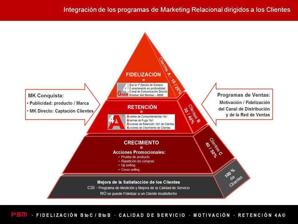 Integración de los programas de Marketing Relacional dirigidos a los Clientes · R E T E N C I Ó N 4 A ©· M O T I V A C I Ó N· C A L I D A D D E S E R