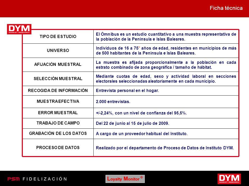 Ficha técnica TIPO DE ESTUDIO El Ómnibus es un estudio cuantitativo a una muestra representativa de la población de la Península e Islas Baleares. UNI