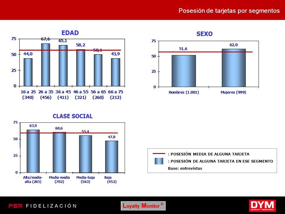Posesión de tarjetas por segmentos : POSESIÓN MEDIA DE ALGUNA TARJETA : POSESIÓN DE ALGUNA TARJETA EN ESE SEGMENTO Base: entrevistas