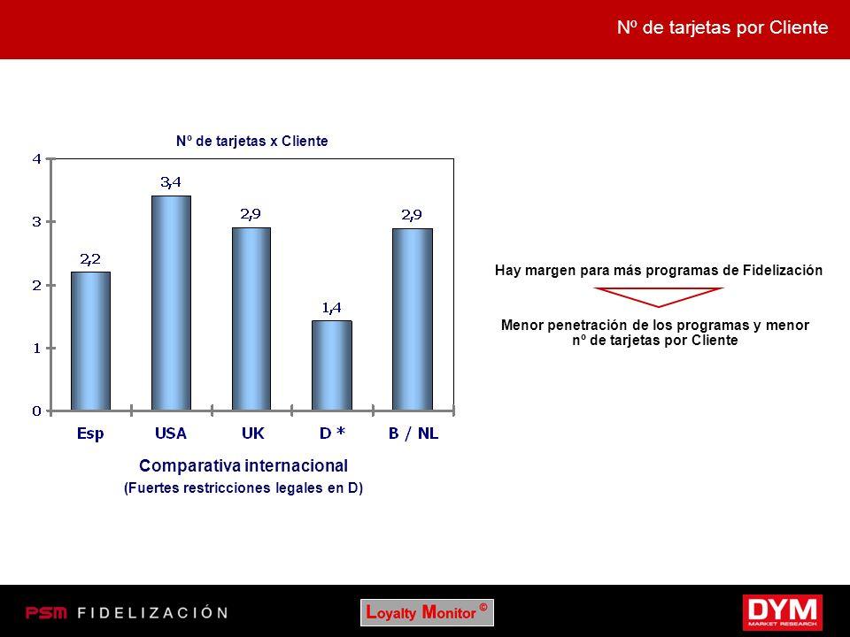 Nº de tarjetas por Cliente Nº de tarjetas x Cliente Comparativa internacional (Fuertes restricciones legales en D) Hay margen para más programas de Fi