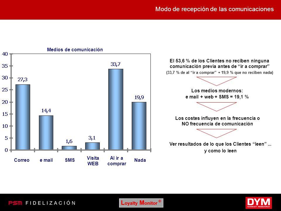 Modo de recepción de las comunicaciones Medios de comunicación Correoe mailSMS Visita WEB Al ir a comprar Nada El 53,6 % de los Clientes no reciben ni