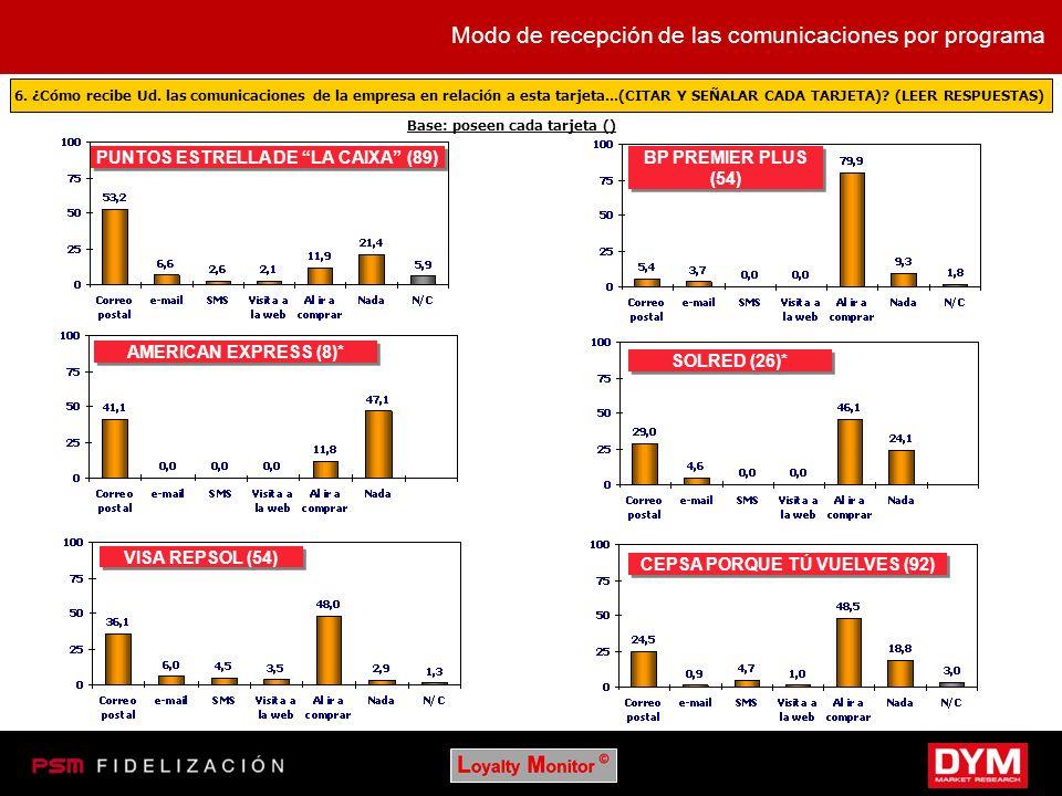 PUNTOS ESTRELLA DE LA CAIXA (89) AMERICAN EXPRESS (8)* VISA REPSOL (54) BP PREMIER PLUS (54) SOLRED (26)* CEPSA PORQUE TÚ VUELVES (92) Base: poseen ca