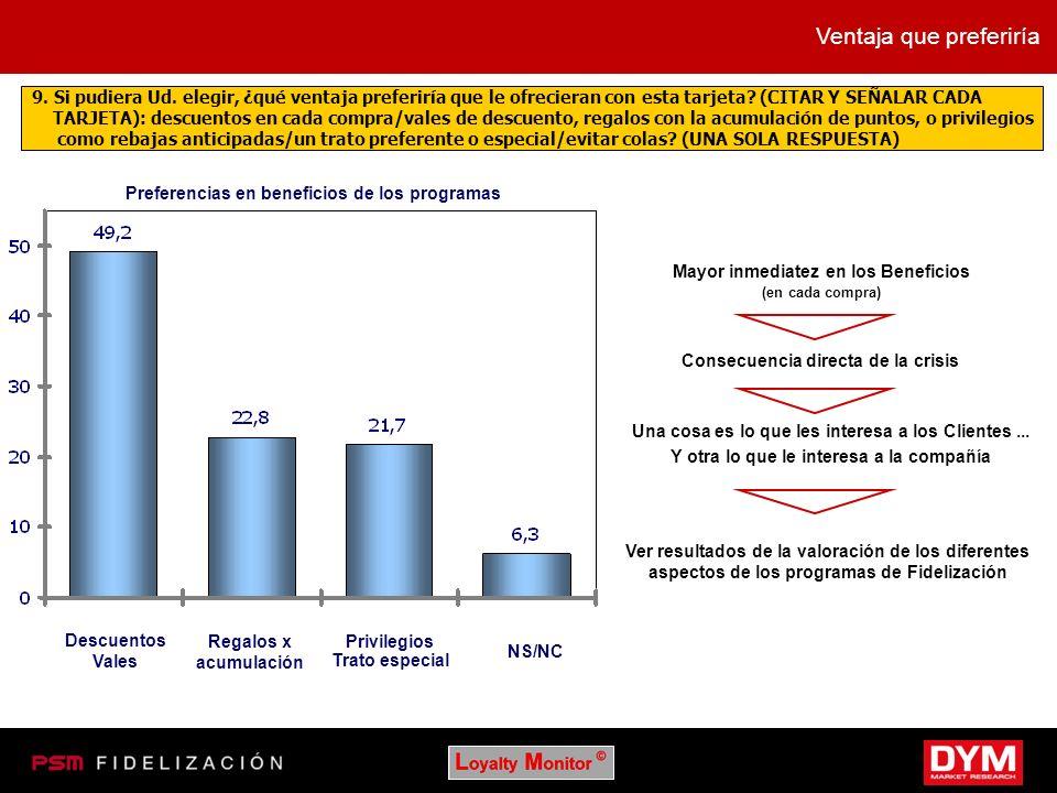 Preferencias en beneficios de los programas Descuentos Vales Regalos x acumulación Privilegios Trato especial NS/NC Ventaja que preferiría 9. Si pudie