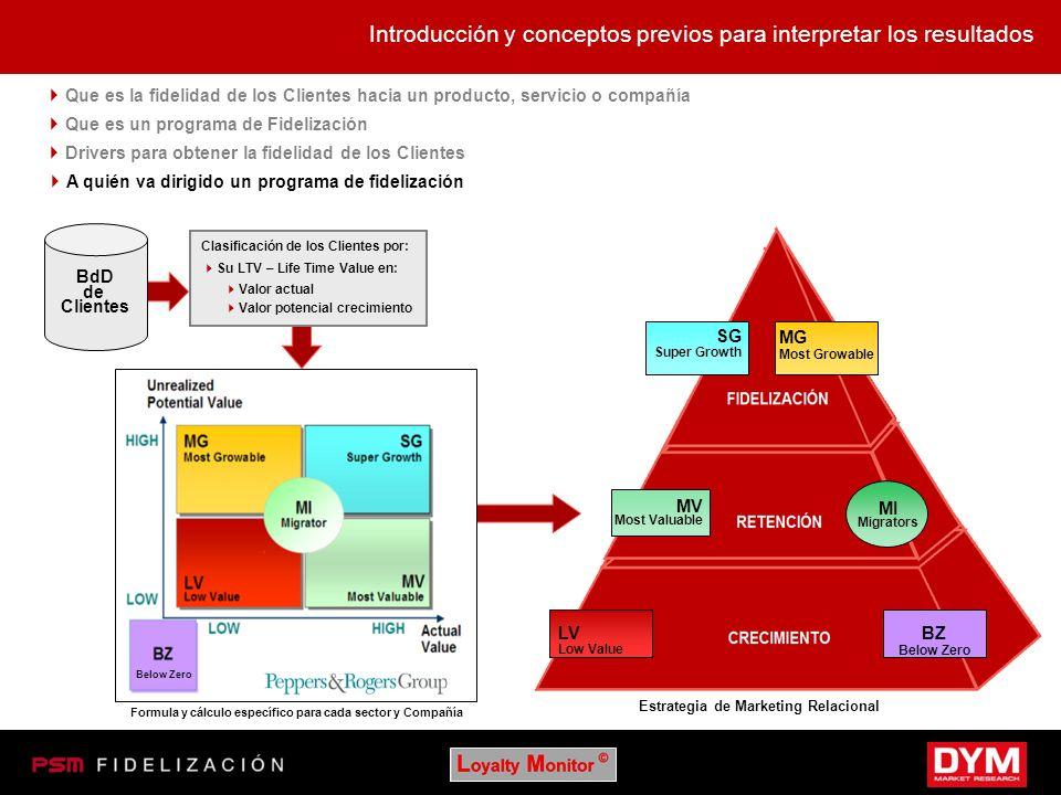 Estrategia de Marketing Relacional Introducción y conceptos previos para interpretar los resultados Que es la fidelidad de los Clientes hacia un produ