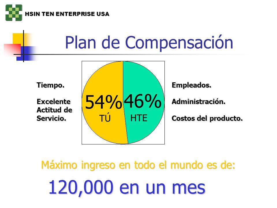 Plan de Compensación 54%54% 46%46% Máximo ingreso en todo el mundo es de: 120,000 en un mes Tiempo.Excelente Actitud de Servicio.Empleados.Administrac