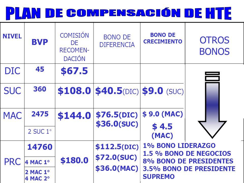 NIVEL BVP COMISIÓN DE RECOMEN- DACIÓN BONO DE DIFERENCIA BONO DE CRECIMIENTO OTROS BONOS DIC 45 $67.5 SUC 360 $108.0$40.5 (DIC) $9.0 (SUC) MAC 2475 2