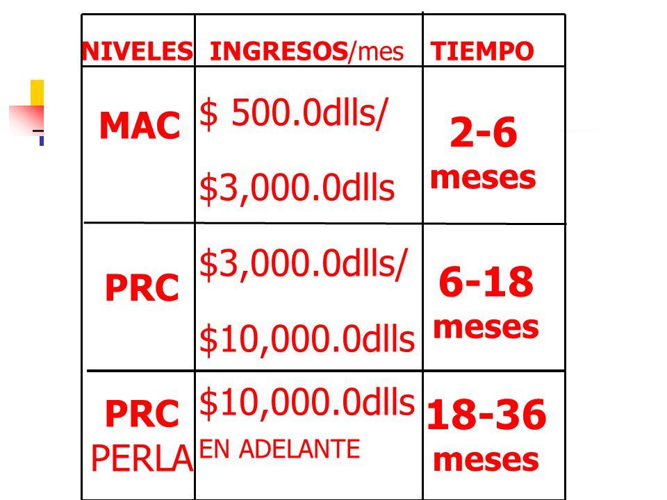 NIVELES INGRESOS/mes TIEMPO MAC $ 500.0dlls/ $3,000.0dlls $3,000.0dlls/ $10,000.0dlls EN ADELANTE PRC PRC PERLA 2-6 meses 6-18 meses 18-36 meses