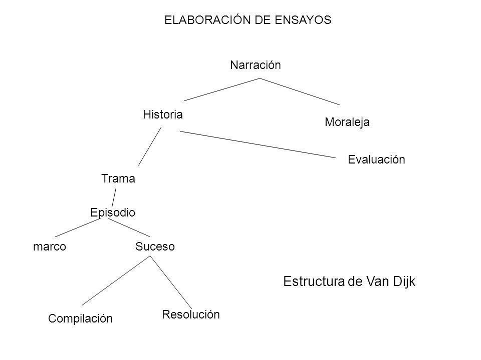 Narración Moraleja Historia Evaluación Trama Episodio marcoSuceso Compilación Resolución ELABORACIÓN DE ENSAYOS Estructura de Van Dijk