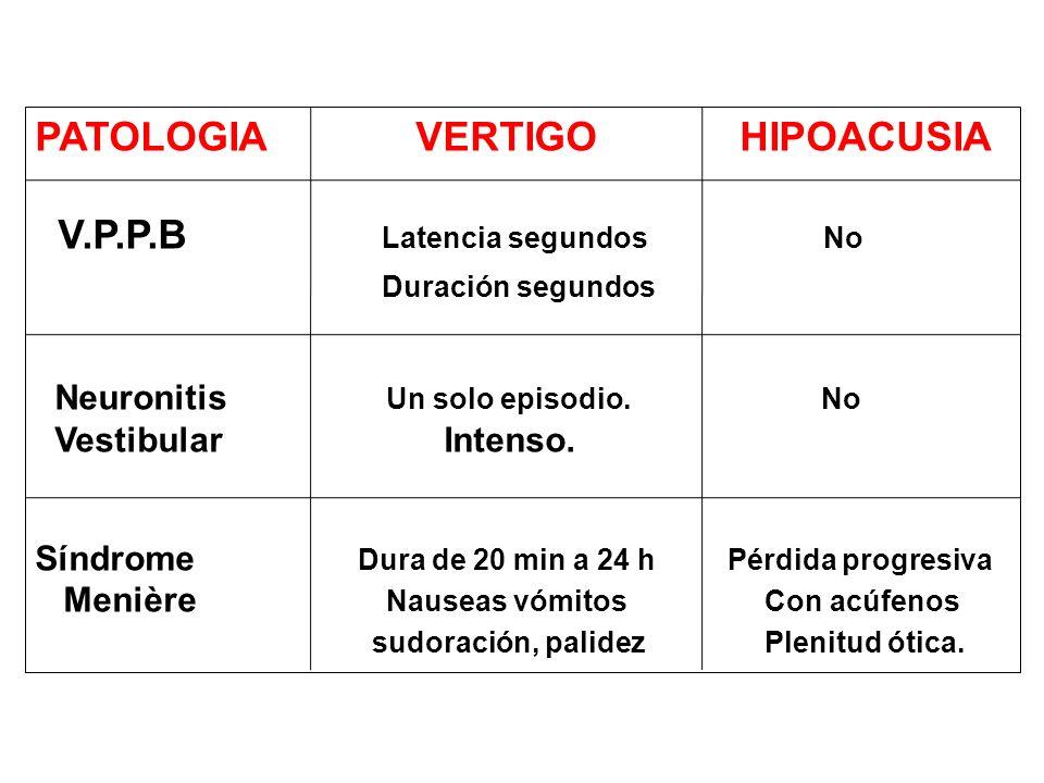 PATOLOGIA VERTIGO HIPOACUSIA V.P.P.B Latencia segundos No Duración segundos Neuronitis Un solo episodio. No Vestibular Intenso. Síndrome Dura de 20 mi