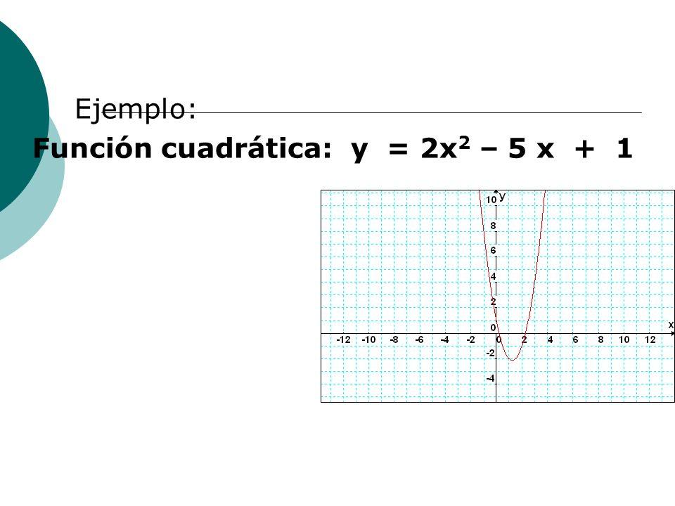 Ejemplo: Función cuadrática: y = 2x 2 – 5 x + 1