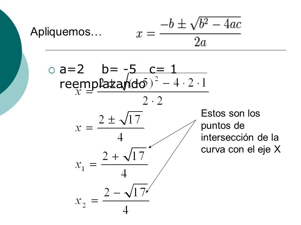 a=2 b= -5 c= 1 reemplazando Apliquemos… Estos son los puntos de intersección de la curva con el eje X