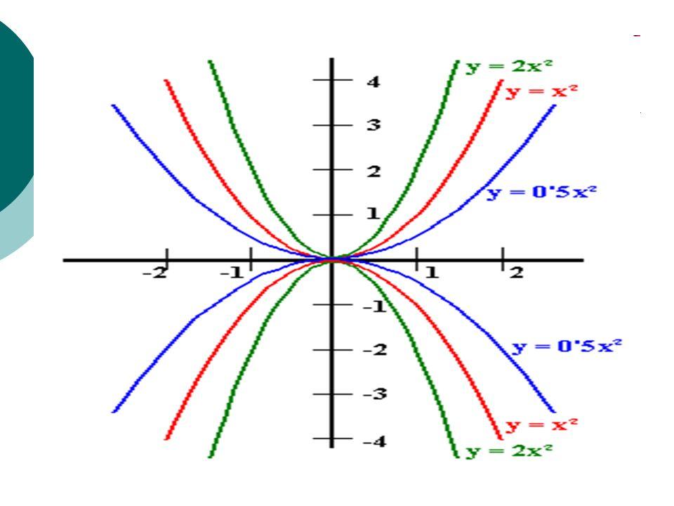 operando: Los puntos: (-1,0), (5,0) son los de corte con el eje x, como se puede ver en la figura.