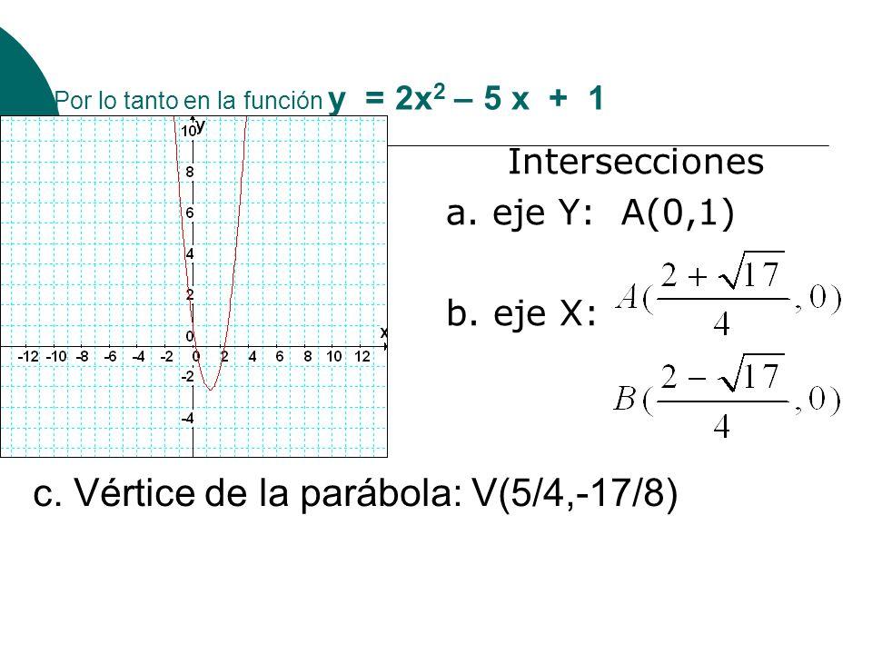 Por lo tanto en la función y = 2x 2 – 5 x + 1 Intersecciones a. eje Y: A(0,1) b. eje X: c. Vértice de la parábola: V(5/4,-17/8)