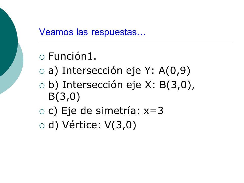 Veamos las respuestas… Función1. a) Intersección eje Y: A(0,9) b) Intersección eje X: B(3,0), B(3,0) c) Eje de simetría: x=3 d) Vértice: V(3,0)