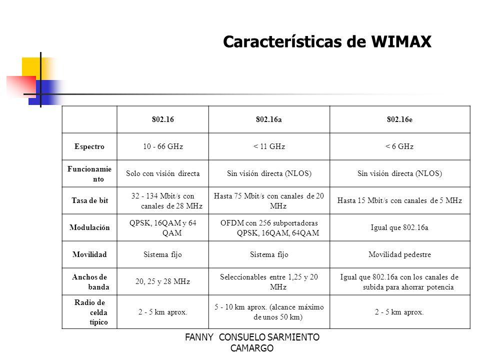 FANNY CONSUELO SARMIENTO CAMARGO Características El estándar 802.16 puede alcanzar una velocidad de comunicación de más de 100 Mbit/s en un canal con un ancho de banda de 28 MHz (en la banda de 10 a 66 GHz), mientras que el 802.16a puede llegar a los 70 Mbit/s, operando en un rango de frecuencias más bajo (<11 GHz).