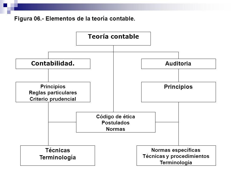 Figura 06.- Elementos de la teoría contable. Teoría contable Auditoria Contabilidad. Principios Reglas particulares Criterio prudencial Código de étic