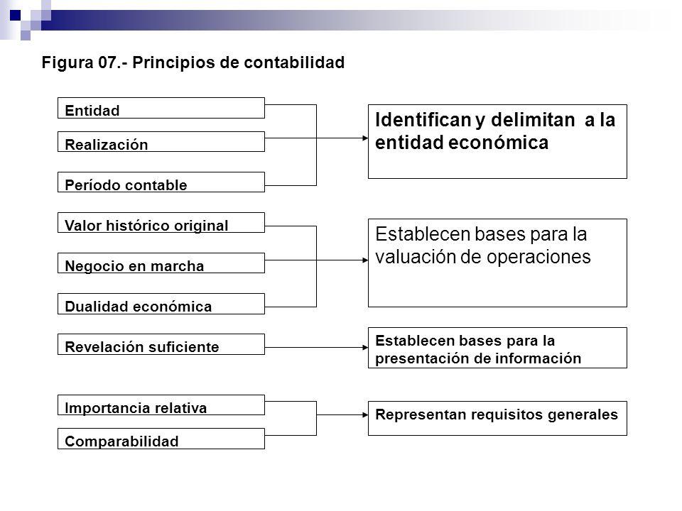 Figura 07.- Principios de contabilidad Entidad Realización Período contable Valor histórico original Establecen bases para la valuación de operaciones