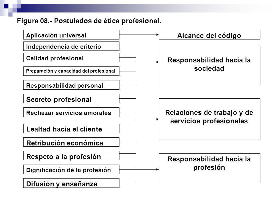 Figura 08.- Postulados de ética profesional. Aplicación universal Alcance del código Independencia de criterio Calidad profesional Responsabilidad hac