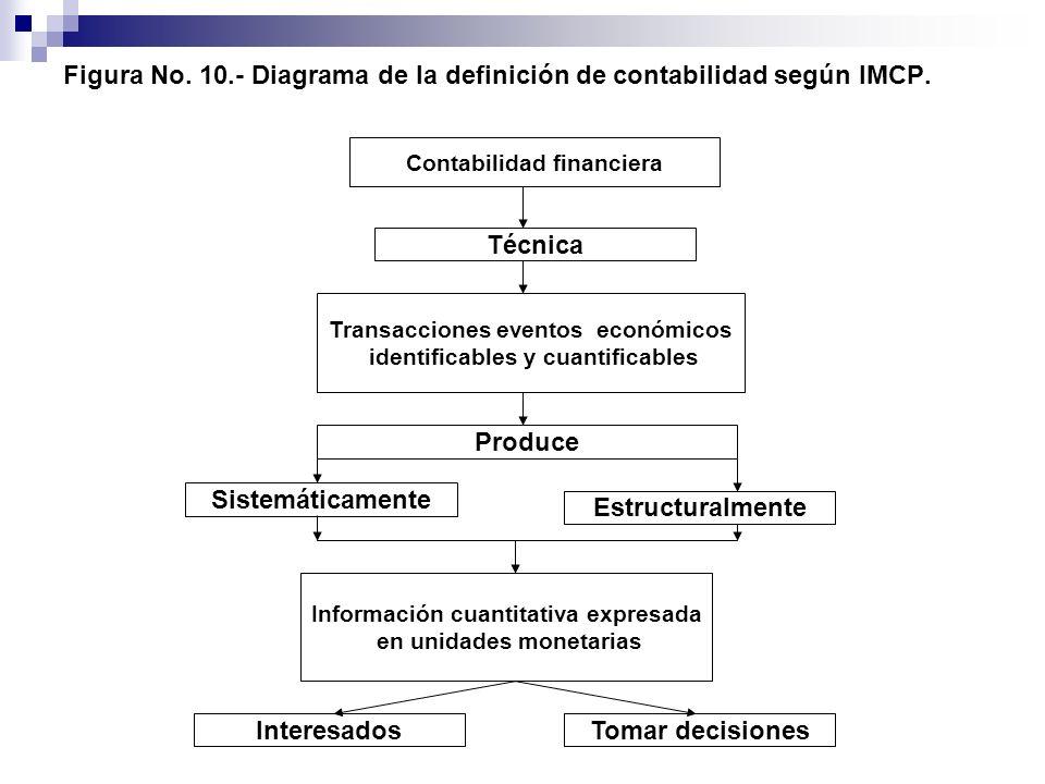 Figura No. 10.- Diagrama de la definición de contabilidad según IMCP. Contabilidad financiera Técnica Transacciones eventos económicos identificables