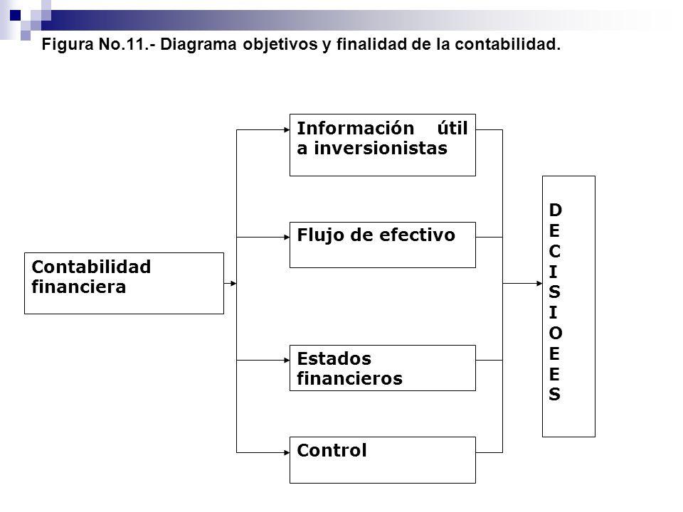 Figura No.11.- Diagrama objetivos y finalidad de la contabilidad. Contabilidad financiera DECISIOΕESDECISIOΕES Control Estados financieros Flujo de ef