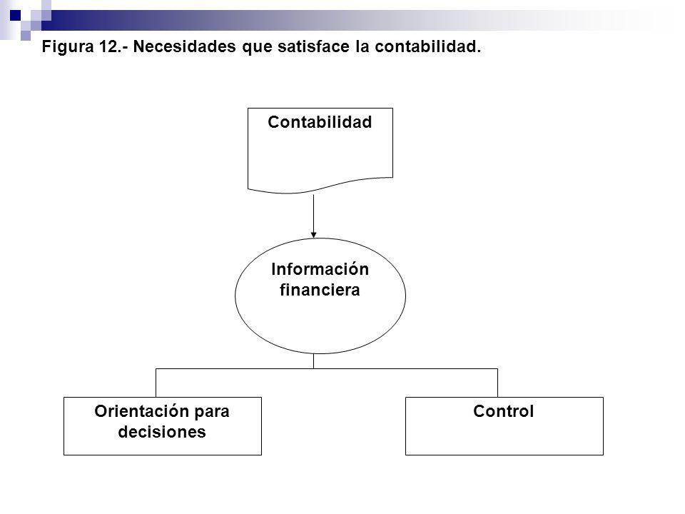 Figura 12.- Necesidades que satisface la contabilidad. ControlOrientación para decisiones Información financiera Contabilidad