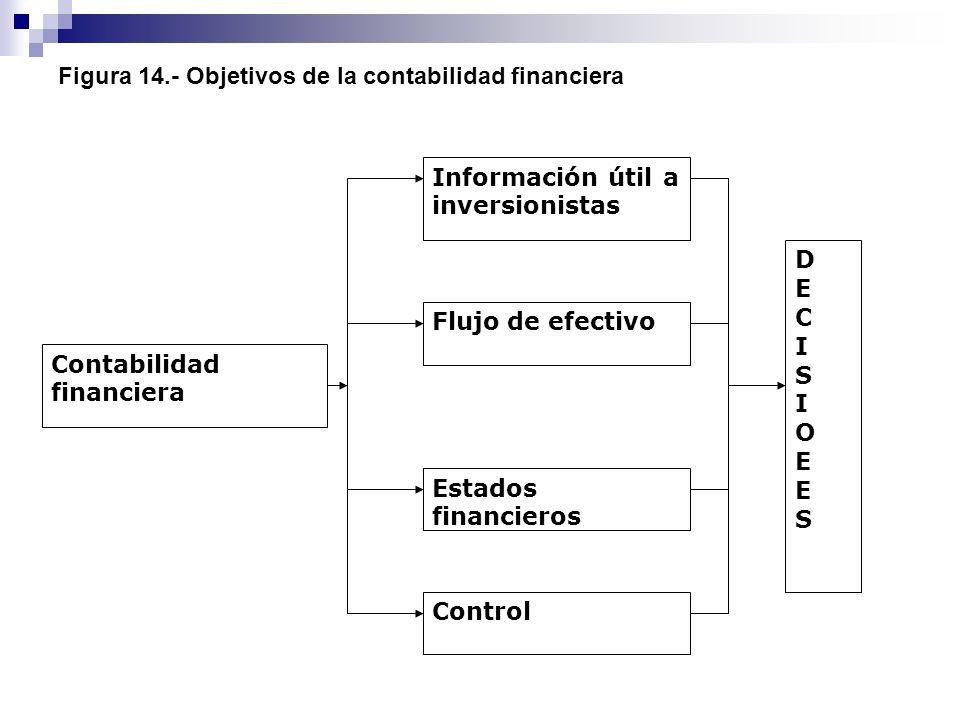 Figura 14.- Objetivos de la contabilidad financiera Contabilidad financiera DECISIOΕESDECISIOΕES Control Estados financieros Flujo de efectivo Informa