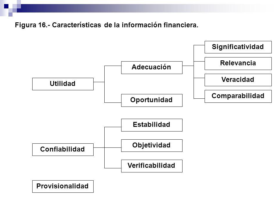 Figura 16.- Características de la información financiera. Utilidad Oportunidad Adecuación Comparabilidad Veracidad Relevancia Significatividad Objetiv