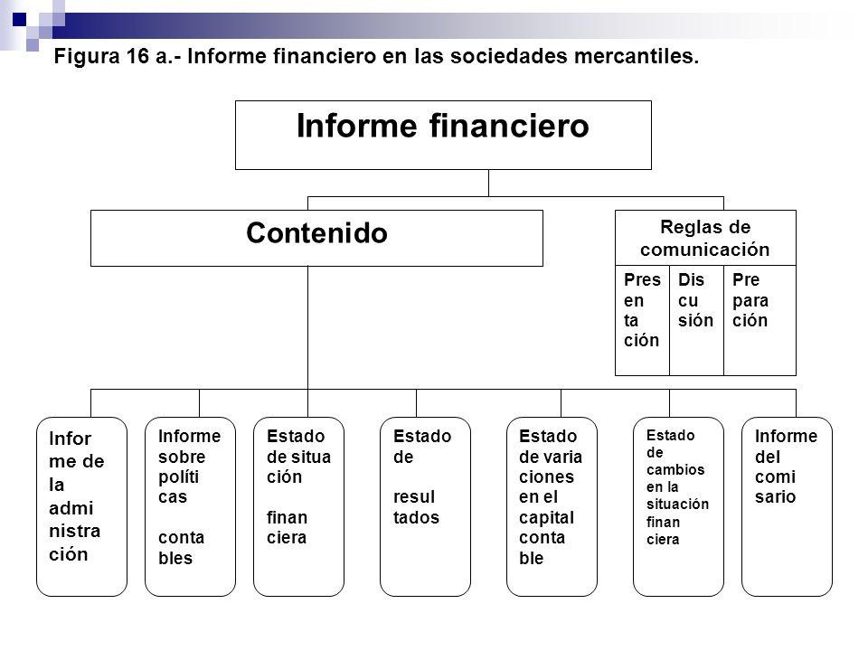 Figura 16 a.- Informe financiero en las sociedades mercantiles. Informe financiero Reglas de comunicación Pre para ción Contenido Dis cu sión Pres en