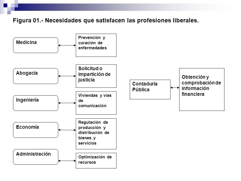 Figura 01.- Necesidades que satisfacen las profesiones liberales. Ingeniería Prevención y curación de enfermedades Solicitud o impartición de justicia