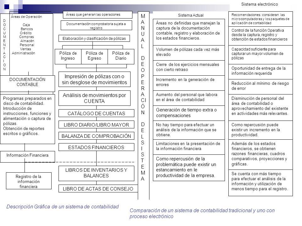 Áreas de Operación D O Caja C Bancos U Crédito M Compras E Almacén N Personal T Ventas A Administración C I O N Áreas que generan las operaciones M A