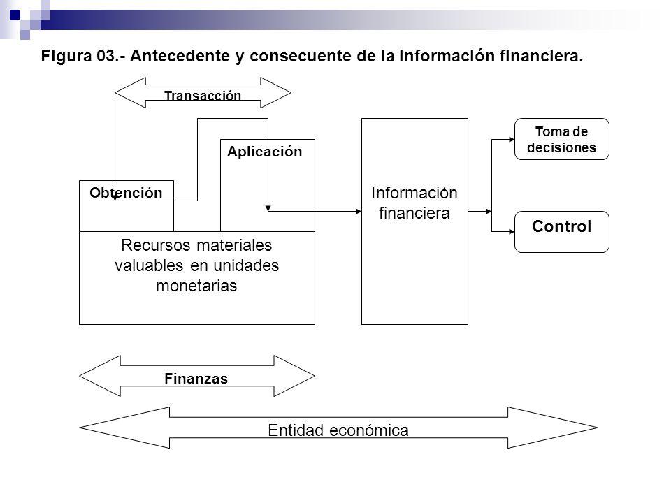 Figura 03.- Antecedente y consecuente de la información financiera. Obtención Aplicación Recursos materiales valuables en unidades monetarias Informac