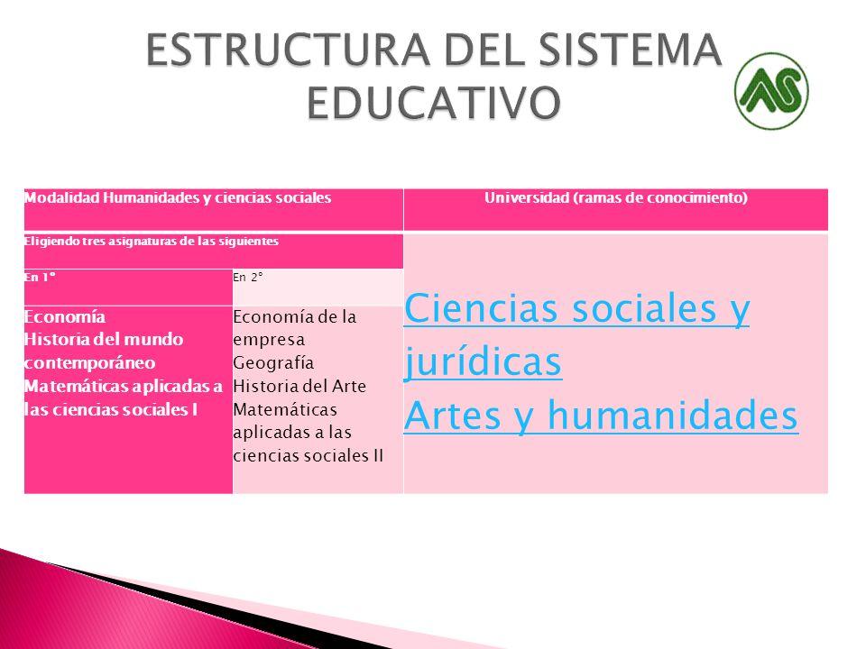 Modalidad Humanidades y ciencias socialesUniversidad (ramas de conocimiento) Eligiendo tres asignaturas de las siguientes Ciencias sociales y jurídica