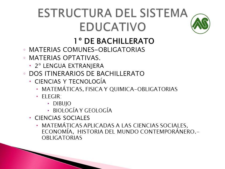 1º DE BACHILLERATO MATERIAS COMUNES-OBLIGATORIAS MATERIAS OPTATIVAS.