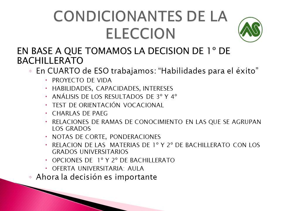 EN BASE A QUE TOMAMOS LA DECISION DE 1º DE BACHILLERATO En CUARTO de ESO trabajamos: Habilidades para el éxito PROYECTO DE VIDA HABILIDADES, CAPACIDADES, INTERESES ANÁLISIS DE LOS RESULTADOS DE 3º Y 4º TEST DE ORIENTACIÓN VOCACIONAL CHARLAS DE PAEG RELACIONES DE RAMAS DE CONOCIMIENTO EN LAS QUE SE AGRUPAN LOS GRADOS NOTAS DE CORTE, PONDERACIONES RELACION DE LAS MATERIAS DE 1º Y 2º DE BACHILLERATO CON LOS GRADOS UNIVERSITARIOS OPCIONES DE 1º Y 2º DE BACHILLERATO OFERTA UNIVERSITARIA: AULA Ahora la decisión es importante