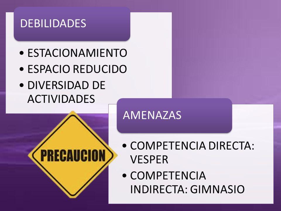 ESTACIONAMIENTO ESPACIO REDUCIDO DIVERSIDAD DE ACTIVIDADES DEBILIDADES COMPETENCIA DIRECTA: VESPER COMPETENCIA INDIRECTA: GIMNASIO AMENAZAS