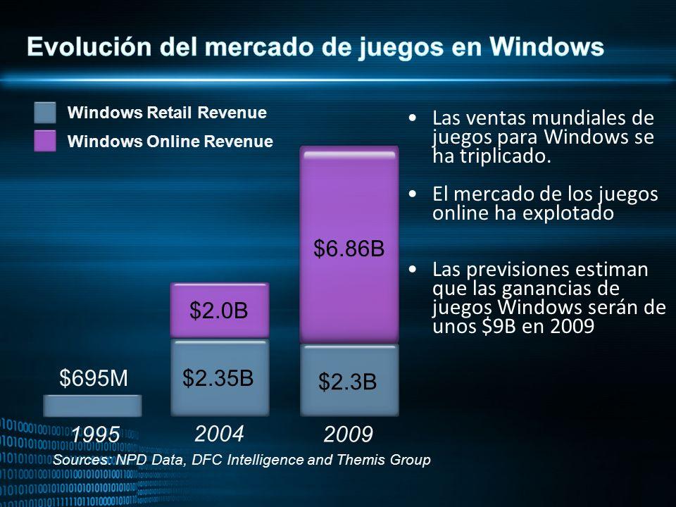 $695M Las ventas mundiales de juegos para Windows se ha triplicado.
