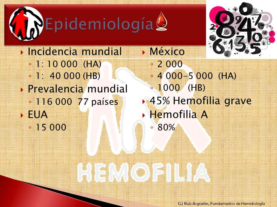 G.J Ruiz Argüelles, Fundamentos de Hematología Incidencia mundial 1: 10 000 (HA) 1: 40 000 (HB) Prevalencia mundial 116 000 77 países EUA 15 000 Méxic