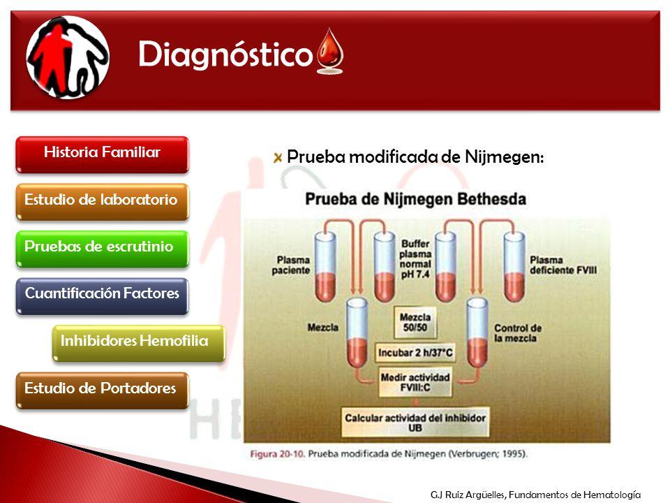Diagnóstico Historia Familiar Estudio de laboratorio Inhibidores Hemofilia Pruebas de escrutinio Cuantificación Factores Estudio de Portadores Prueba