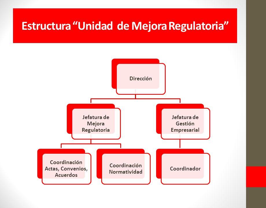 Estructura Unidad de Mejora Regulatoria Dirección Jefatura de Mejora Regulatoria Coordinación Actas, Convenios, Acuerdos Coordinación Normatividad Jefatura de Gestión Empresarial Coordinador