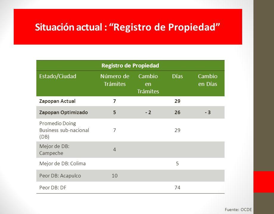 Situación actual : Registro de Propiedad Registro de Propiedad Estado/CiudadNúmero de Trámites Cambio en Trámites DíasCambio en Días Zapopan Actual729 Zapopan Optimizado5- 226- 3 Promedio Doing Business sub-nacional (DB) 729 Mejor de DB: Campeche 4 Mejor de DB: Colima5 Peor DB: Acapulco10 Peor DB: DF74 Fuente: OCDE
