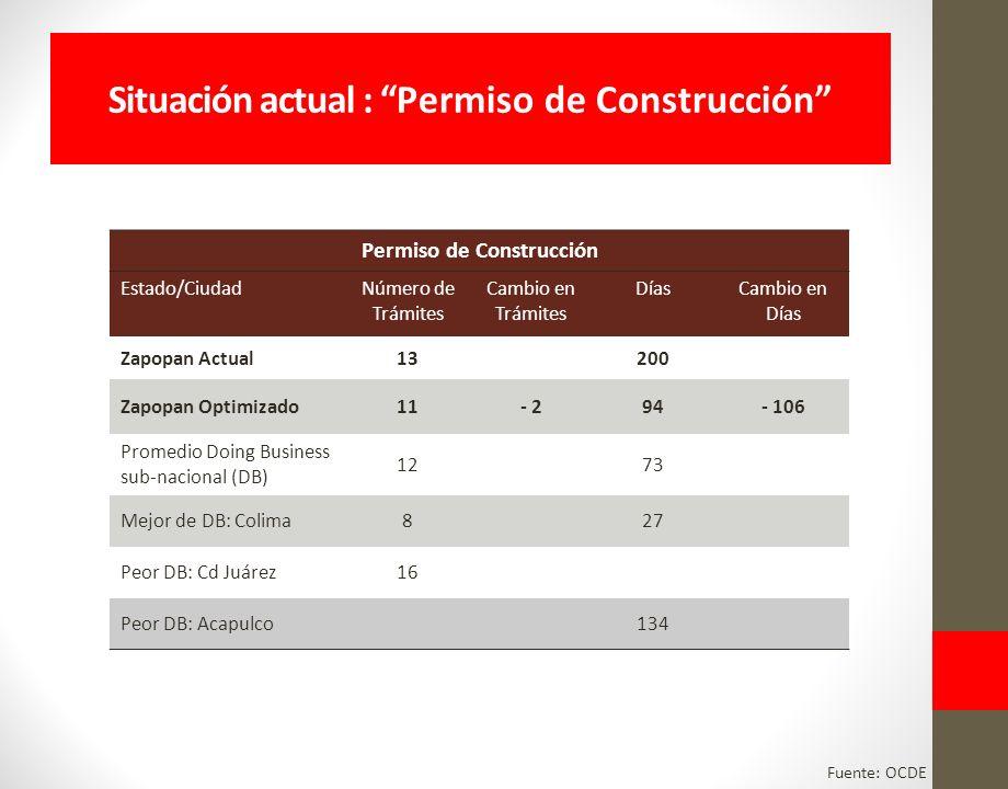 Situación actual : Permiso de Construcción Permiso de Construcción Estado/CiudadNúmero de Trámites Cambio en Trámites DíasCambio en Días Zapopan Actual13200 Zapopan Optimizado11- 294- 106 Promedio Doing Business sub-nacional (DB) 1273 Mejor de DB: Colima827 Peor DB: Cd Juárez16 Peor DB: Acapulco134 Fuente: OCDE