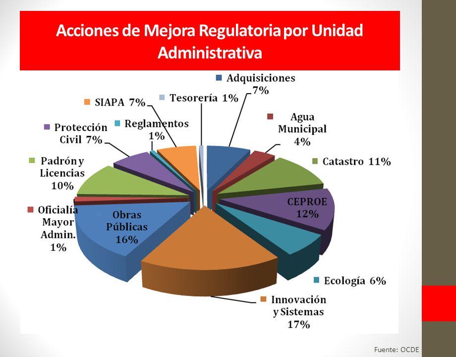Acciones de Mejora Regulatoria por Unidad Administrativa Fuente: OCDE