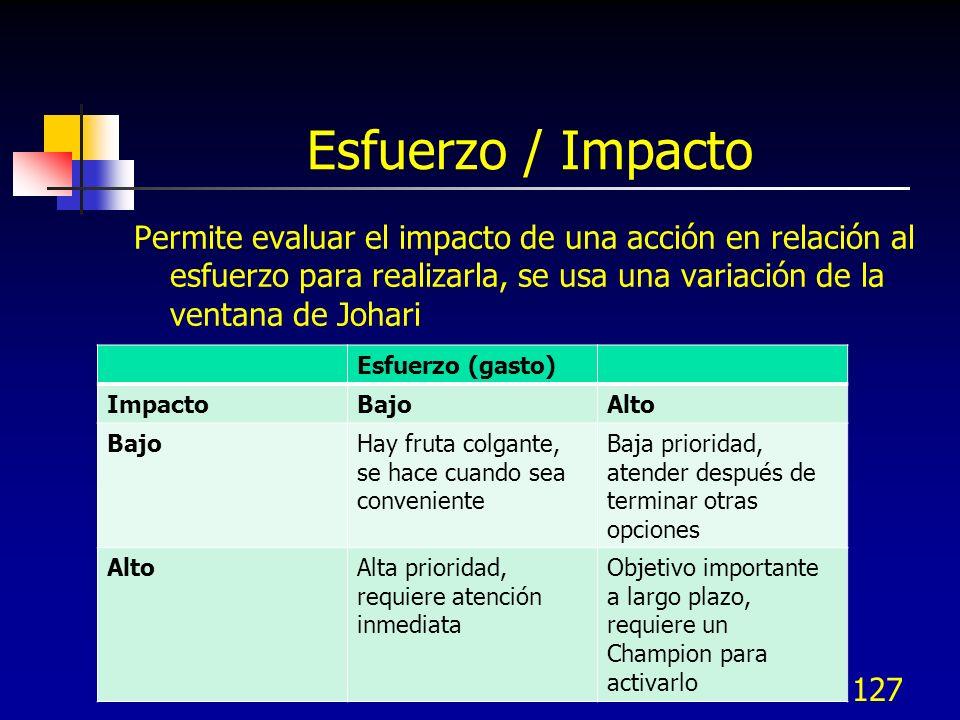 127 Esfuerzo / Impacto Permite evaluar el impacto de una acción en relación al esfuerzo para realizarla, se usa una variación de la ventana de Johari