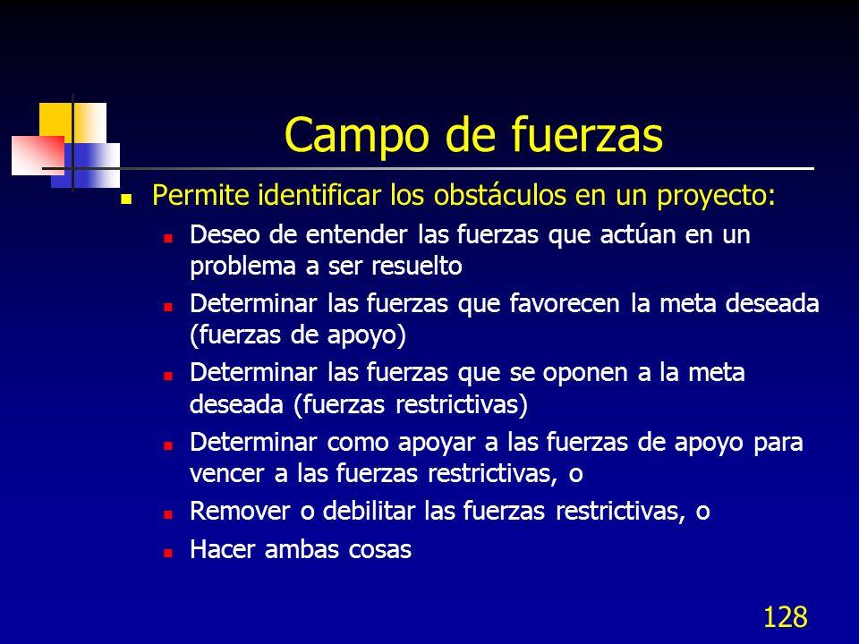128 Campo de fuerzas Permite identificar los obstáculos en un proyecto: Deseo de entender las fuerzas que actúan en un problema a ser resuelto Determi