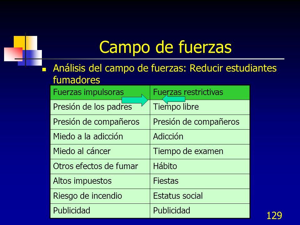 129 Campo de fuerzas Análisis del campo de fuerzas: Reducir estudiantes fumadores Fuerzas impulsorasFuerzas restrictivas Presión de los padresTiempo l