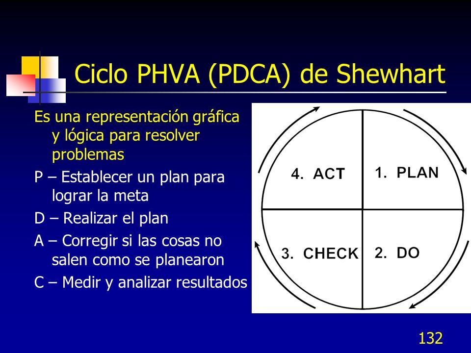 Ciclo PHVA (PDCA) de Shewhart Es una representación gráfica y lógica para resolver problemas P – Establecer un plan para lograr la meta D – Realizar e